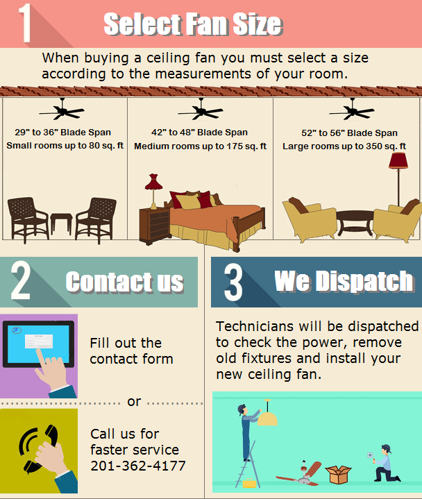 ceiling fan installation infographic